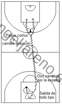 Gráfico de baloncesto que recoge ejercicios de bote usando cambios de mano de todo tipo en todo el campo tras rebote defensivo