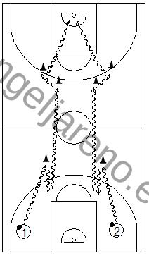 Gráfico de baloncesto que recoge ejercicios de bote usando cambios de mano de todo tipo en todo el campo