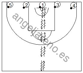 Gráfico de baloncesto que recoge ejercicios de bote con varias filas de jugadores realizando cambios de mano seguidos