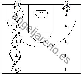Gráfico de baloncesto que recoge ejercicios de bote de velocidad compitiendo en medio campo partiendo de dos filas