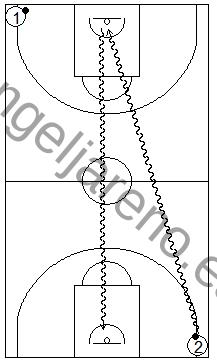 Gráfico de baloncesto que recoge ejercicios de bote de velocidad compitiendo en todo el campo partiendo de dos filas
