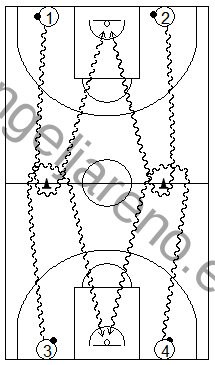 Gráfico de baloncesto que recoge ejercicios de bote de velocidad compitiendo en todo el campo partiendo de cuatro filas