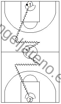 Gráfico de baloncesto que recoge ejercicios de bote cruzando el medio campo sin ser tocado