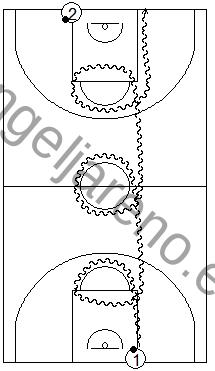 """Gráfico de baloncesto que recoge ejercicios de bote dando una vuelta completa a todos los círculos del campo haciendo """"ochos"""" antes de finalizar"""