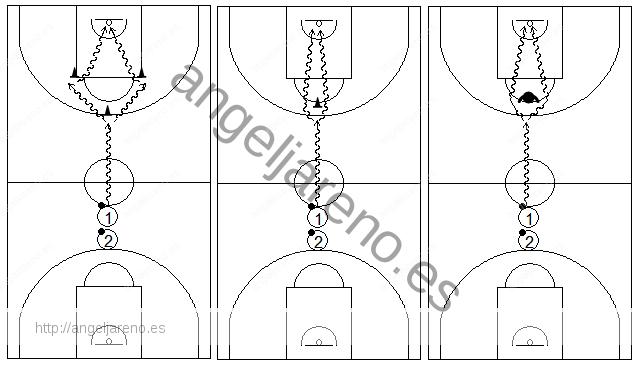Gráficos de baloncesto que recogen ejercicios de bote donde hay que esprintar, frenar y atacar la canasta
