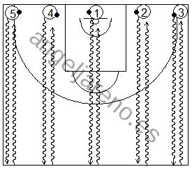 Gráfico de baloncesto que recoge ejercicios de bote de velocidad y frenadas sin dejar de botar