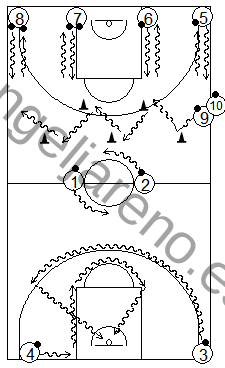 Gráfico de baloncesto que recoge ejercicios de bote en estaciones