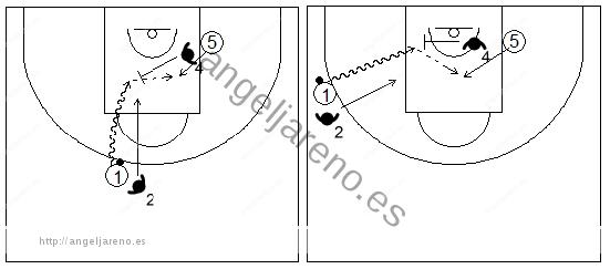 Gráficos de baloncesto que recogen ejercicios de juego en el perímetro en un 2x2 con un jugador perimetral y uno interior y ventaja para el ataque