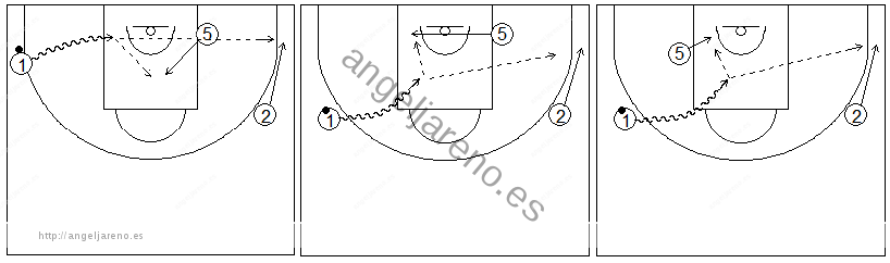 Gráficos de baloncesto que recogen ejercicios de juego en el perímetro con dos jugadores perimetrales y uno interior, sin defensa, y una penetración lateral
