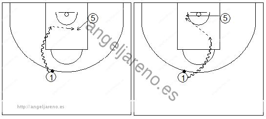 Gráficos de baloncesto que recogen ejercicios de juego en el perímetro en un 2x0 con penetraciones y generación de espacios entre exterior e interior en una penetración frontal