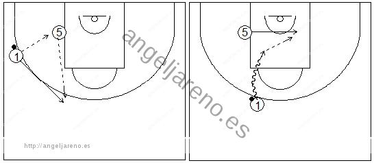 Gráficos de baloncesto que recogen ejercicios de juego en el perímetro en un 2x0 con penetraciones y generación de espacios entre exterior e interior tras jugar en el poste bajo (penetración frontal)