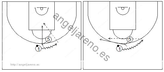 Gráficos de baloncesto que recogen ejercicios de juego en el perímetro en un 2x0 con penetraciones y generación de espacios entre exterior e interior tras jugar un bloqueo directo central