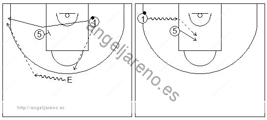 Gráficos de baloncesto que recogen ejercicios de juego en el perímetro en un 2x0 con penetraciones y generación de espacios entre exterior e interior tras jugar un bloqueo indirecto alejándose de este y del balón