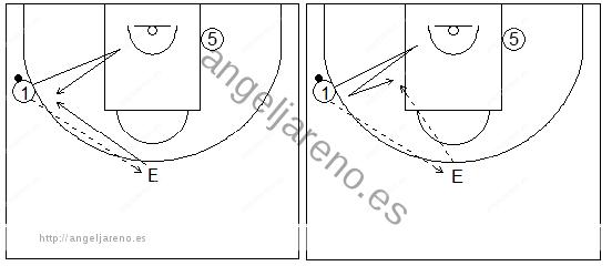 Gráficos de baloncesto que recogen ejercicios de juego en el perímetro en un 2x0 con penetraciones y generación de espacios entre exterior e interior tras trabajar la recepción