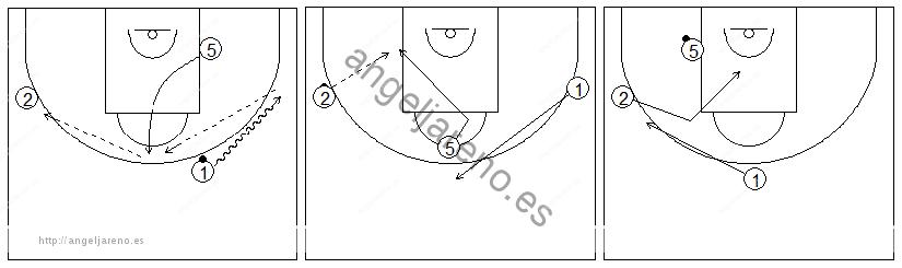 Gráficos de baloncesto que recogen ejercicios de juego en el poste bajo y los espacios con dos jugadores perimetrales y un interior, sin defensa