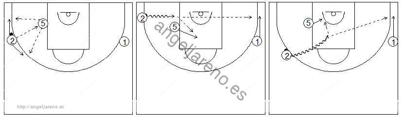 Gráficos de baloncesto que recogen ejercicios de juego en el perímetro con dos jugadores perimetrales y uno interior jugando en el poste bajo y penetrando en el lado fuerte