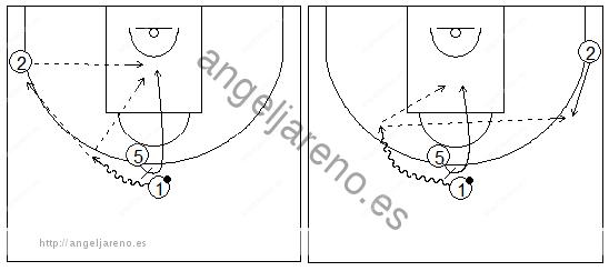 Gráficos de baloncesto que recogen ejercicios de juego en el perímetro con dos jugadores perimetrales y uno interior jugando un bloqueo directo central
