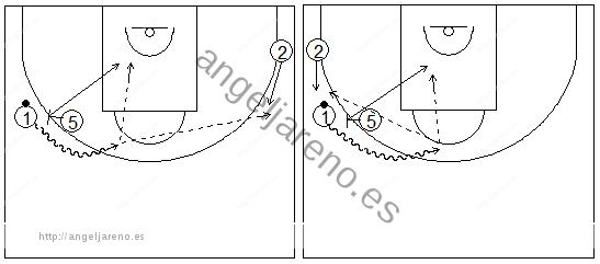 Gráficos de baloncesto que recogen ejercicios de juego en el perímetro con dos jugadores perimetrales y uno interior jugando un bloqueo directo lateral