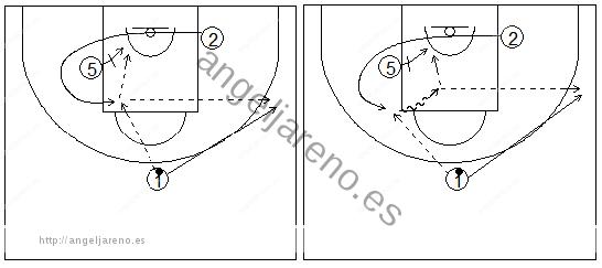 Gráficos de baloncesto que recogen ejercicios de juego en el perímetro con dos jugadores perimetrales y uno interior jugando un bloqueo indirecto haciendo curl