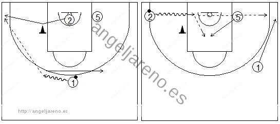Gráficos de baloncesto que recogen ejercicios de juego en el perímetro con dos jugadores perimetrales y uno interior jugando un bloqueo indirecto haciendo fade en un cono