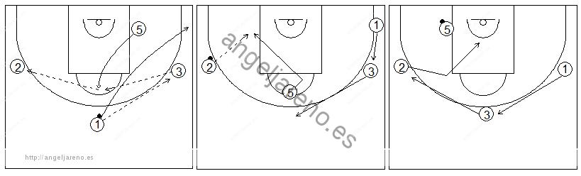 Gráficos de baloncesto que recogen ejercicios de juego en el poste bajo y los espacios con dos jugadores perimetrales y dos interiores, sin defensa