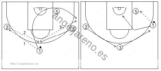 Gráficos de baloncesto que recogen ejercicios de juego en el poste bajo y los espacios con tres jugadores perimetrales y un interior, sin defensa, tras inversión perimetral