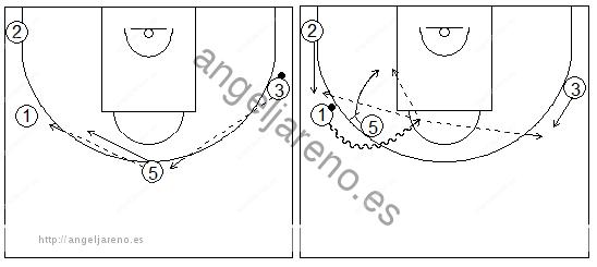 Gráficos de baloncesto que recogen ejercicios de juego en el perímetro con tres jugadores perimetrales y uno interior, sin defensa y con bloqueo directo tras inversión