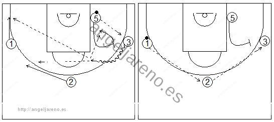 Gráficos de baloncesto que recogen ejercicios de juego en el perímetro con tres jugadores perimetrales y uno interior, sin defensa y con bloqueos directos