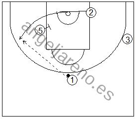 Gráficos de baloncesto que recogen ejercicios de juego en el perímetro con tres jugadores perimetrales y uno interior, sin defensa y con bloqueos indirectos