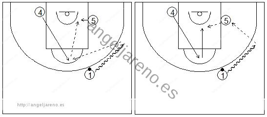Gráficos de baloncesto que recogen ejercicios de juego en el poste bajo, sin defensa y en tres filas