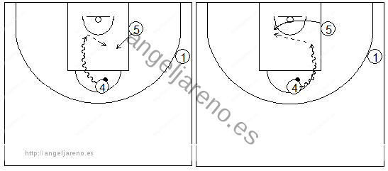 Gráficos de baloncesto que recogen ejercicios de juego en el poste bajo y los espacios cuando el poste alto ataca