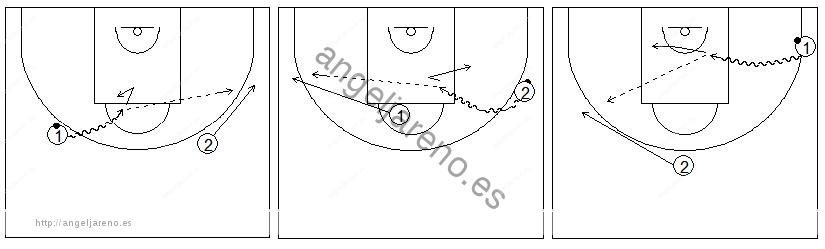 Gráficos de baloncesto que recogen ejercicios de juego en el perímetro en un 2x0 con penetraciones y generación de espacios