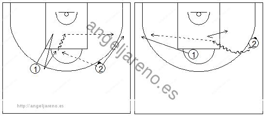 Gráficos de baloncesto que recogen ejercicios de juego en el perímetro en un 2x0 con penetraciones y generación de espacios tras puerta atrás