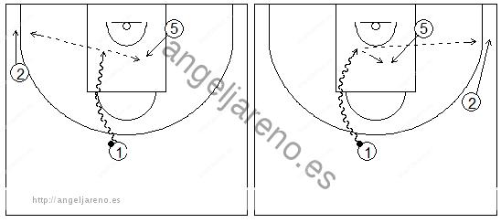 Gráficos de baloncesto que recogen ejercicios de juego en el perímetro con dos jugadores perimetrales y uno interior, sin defensa, y una penetración frontal