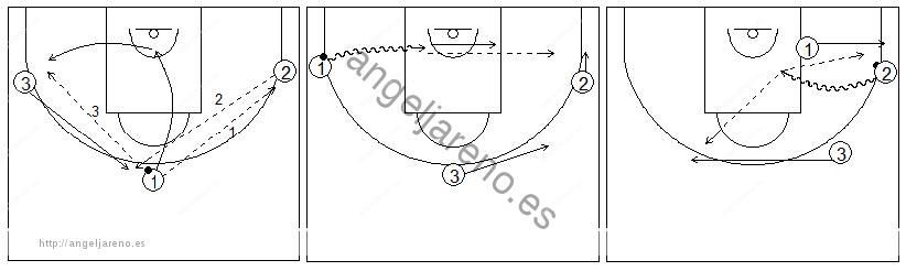 Gráficos de baloncesto que recogen ejercicios de juego en el perímetro con tres jugadores perimetrales jugando solo con pases y penetraciones