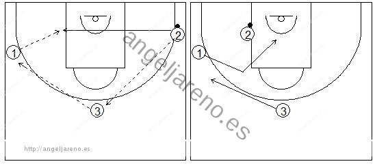 Gráficos de baloncesto que recogen ejercicios de juego en el perímetro con tres jugadores perimetrales pudiendo jugar en el poste bajo