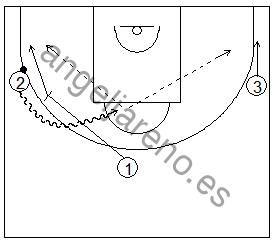 Gráfico de baloncesto que recoge ejercicios de juego en el perímetro con tres jugadores perimetrales que pueden bloquear directo libremente