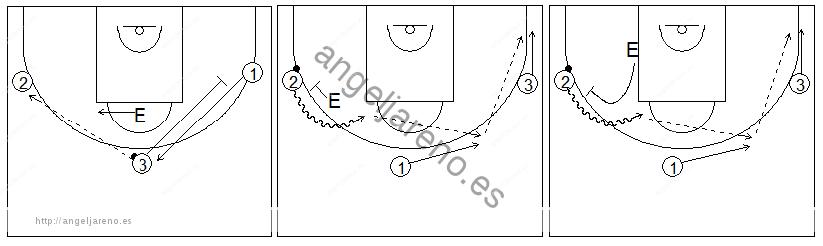 Gráficos de baloncesto que recogen ejercicios de juego en el perímetro con tres jugadores perimetrales y con el entrenador poniendo un bloqueo directo