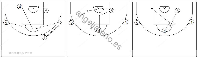 Gráficos de baloncesto que recogen ejercicios de juego en el poste bajo entre dos jugadores interiores y dos jugadores perimetrales