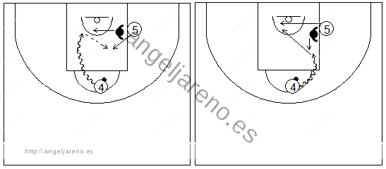 Gráficos de baloncesto que recogen ejercicios de juego en el poste bajo y los espacios entre poste alto y bajo, con defensa
