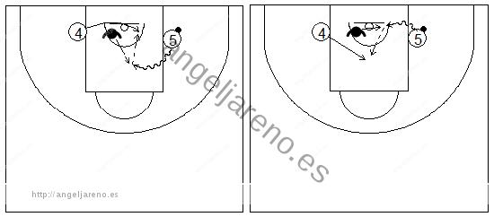 Gráficos de baloncesto que recogen ejercicios de juego en el poste bajo y los espacios entre postes bajos, con defensa