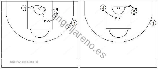 Gráficos de baloncesto que recogen ejercicios de juego en el poste bajo y los espacios cuando un poste bajo ataca