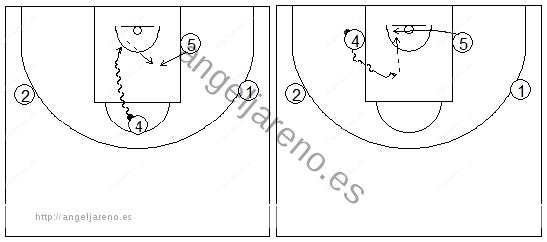 Gráficos de baloncesto que recogen ejercicios de juego en el poste bajo y los espacios cuando atacan la canasta