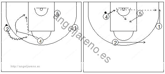 Gráficos de baloncesto que recogen ejercicios de juego en el poste bajo y los espacios usando bloqueos directos