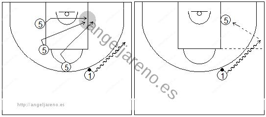 Gráficos de baloncesto que recogen ejercicios de juego en el poste bajo entre un jugador perimetral y un interior tras diferentes cortes y sin defensa