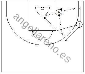 Gráfico de baloncesto que recoge ejercicios de juego en el poste bajo entre un jugador perimetral y un interior y posibles pases del poste