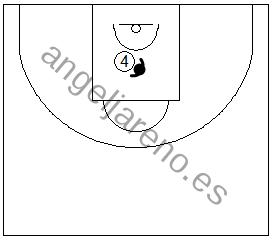 Gráfico de baloncesto que recoge ejercicios de juego en el poste bajo en una lucha cuerpo a cuerpo dentro de la zona