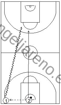 Gráfico de baloncesto que recoge ejercicios de bote de velocidad para no dejar recuperar al defensor en todo el campo