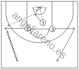 Gráfico de baloncesto que recoge ejercicios de bote de velocidad para no dejar recuperar al defensor tras rebote
