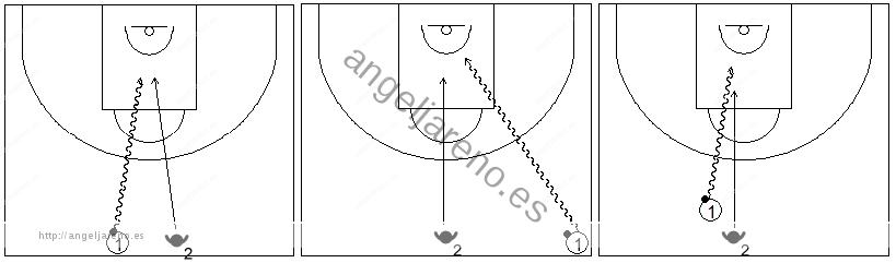 Gráfico de baloncesto que recoge ejercicios de bote de velocidad para no dejar recuperar al defensor